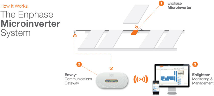 Enphase Microinverter System